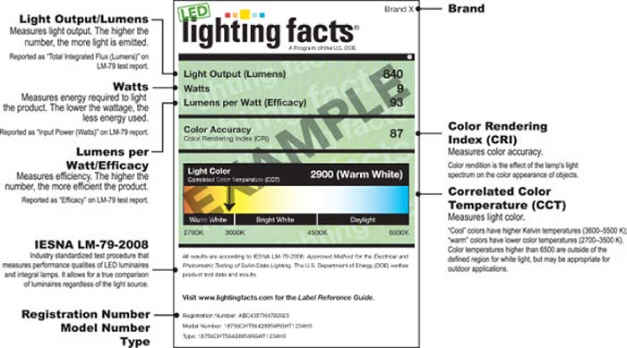 LED Lighting Technology Archives